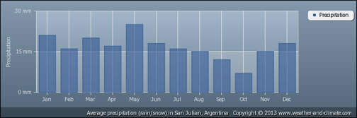 average precipitation in San Julian