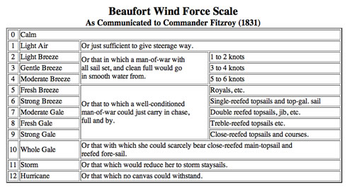 Beaufort Wind Force Scale