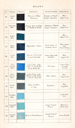 Page from Werner's Nomenclature of Colours